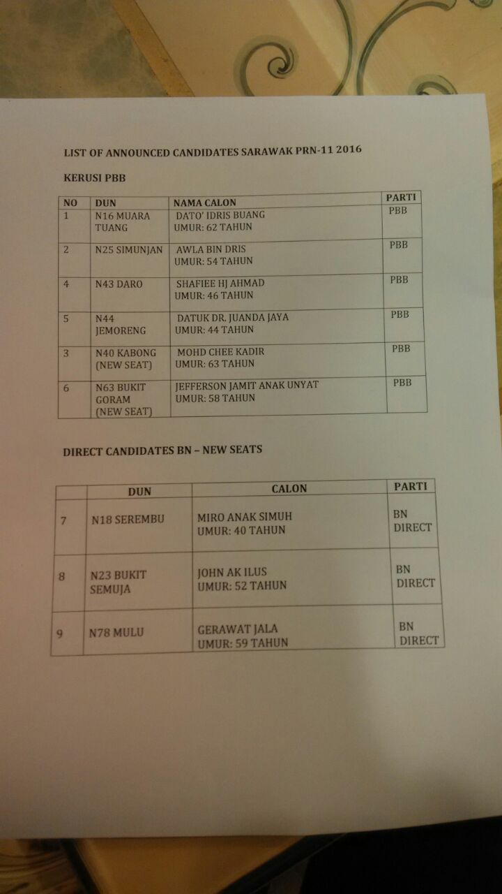 list candidate