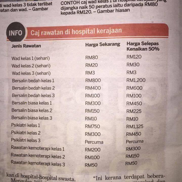 Kenaikan Minimal Hanya Untuk Pesakit Kelas 1 Dan 2 Di Hospital Umum Harga Lain Kekal Ketua Pengarah Kesihatan Sarawakvoice Com