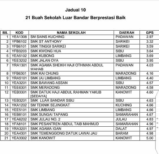 Spm 2018 Smk Teknik Sejingkat Sekolah Terbaik Luar Bandar Sarawak Sarawakvoice Com