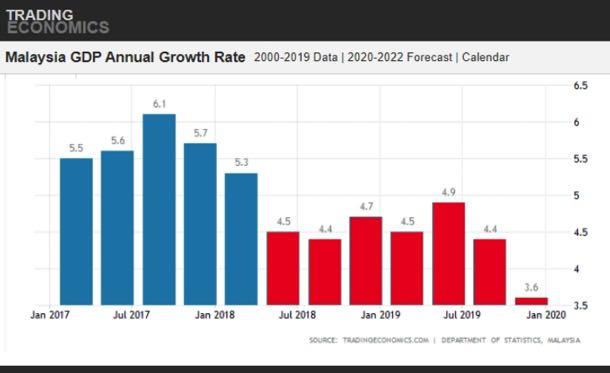 Punca Pertumbuhan Ekonomi Malaysia Rendah Sarawakvoice Com